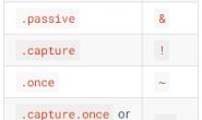 7种经常使用的Vue.js模式和36个实用Vue开发技巧,你知道多少?