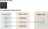 数栈技术分享:利用V8深入理解 JavaScript 设计