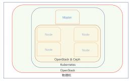 在 Kubernetes 上部署 OpenStack 是什么体验