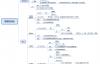 OpenCV计算机视觉学习(4)——图像平滑处理(均值滤波,高斯滤波,中值滤波,双边滤波)