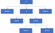数据结构☞二叉搜索树BST