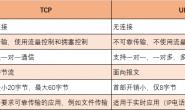计算机网络—-TCP/UDP