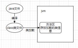JVM内存模型不再是秘密
