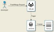 Jenkins教程(七)实现 GitLab 提交/合并代码触发构建