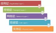 互联网协议简介