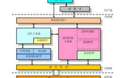 TCP/IP协议栈在Linux内核中的运行时序分析