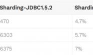 采用Sharding-JDBC解决分库分表