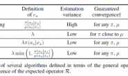 Safe and efficient off-policy reinforcement learning(Retrace)