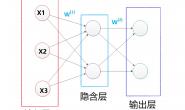 网络流量预测入门(一)之RNN 介绍