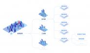 Web GIS 航拍实现的智慧园区数字孪生应用