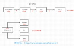 Java 多线程并发编程