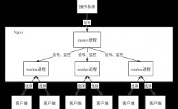 Nginx架构赏析