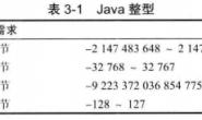Java核心技术卷阅读随笔–第3章【Java 的基本程序设计结构】