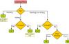 python菜鸟教程学习13:文件操作