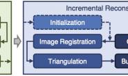 COLMAP简易教程(命令行模式)