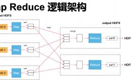 【大数据】深入源码解析Map Reduce的架构