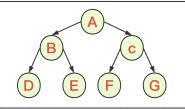 结构与算法(05):二叉树与多叉树