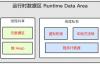 虚拟机系列 | JVM运行时数据区