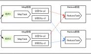 Hadoop框架:MapReduce基本原理和入门案例