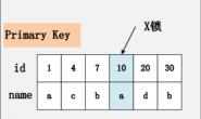 InnoDB锁机制
