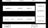 NetCore3.1及Vue开发通用RBAC前后端通用框架
