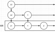 Redis数据结构—跳跃表