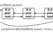 Java 队列同步器 AQS