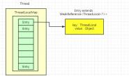 【Java并发编程】面试常考的ThreadLocal,超详细源码学习