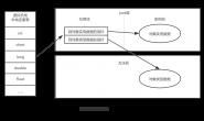 JVM(四)-虚拟机对象
