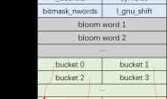 从实例分析ELF格式的.gnu.hash区与glibc的符号查找