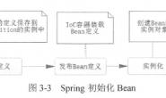 Spring Ioc容器中Bean的生命周期