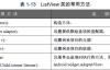 Android ListView类