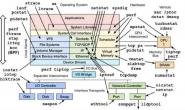 系统架构性能优化思路