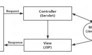前后端不分离到分离演变,优势,前后端接口联调,排错及优化