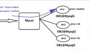 Mysql之Mycat读写分离及分库分表