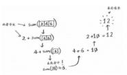 算法作业13——《算法图解》读书笔记