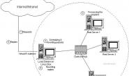 互联网系统架构演变