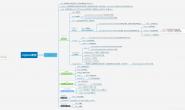SpringBoot项目中使用Logback进行日志管理