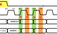 框架-SPI四种模式+通用设备驱动实现