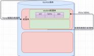 MySQL学习Day01