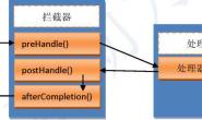 【SpringMVC】 4.3 拦截器