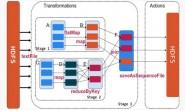 Spark RDD详解 | RDD特性、lineage、缓存、checkpoint、依赖关系