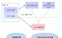 腾讯云 CHDFS — 云端大数据存算分离的基石