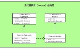 设计模式之迭代器模式