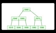【112期】面试官:为什么选择B+树作为数据库索引结构?谈谈你的理解
