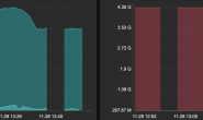 [TroubleShootting]Zabbix数据采集出现断点的问题