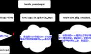 kvm-PLE代码分析