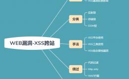 二十七:XSS跨站之代码及httponly绕过
