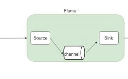 Flume实战案例 — 采集文件到HDFS
