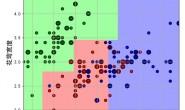 鸢尾花数据集—-决策树vs神经网络